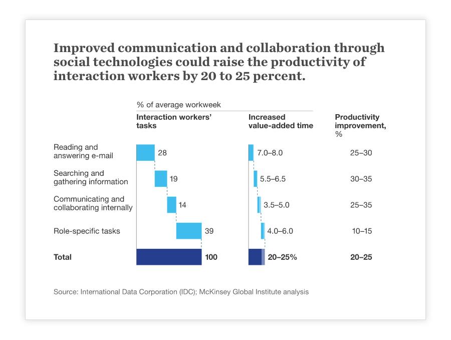Increase-Employee-Productivity